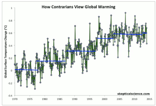 Global Warming Deniers HIatuses