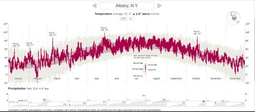 Albany Annual Temperature